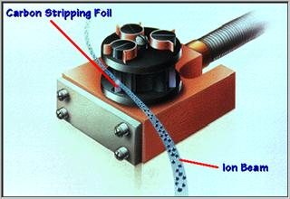 3. Производство радиоизотопов